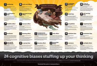Cognitive Biases wallpaper